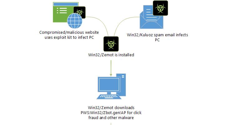 Zemot-Malware
