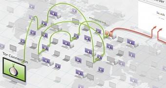 TOR-Ausgang-Server