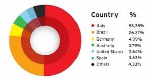 TorrentLocker ransomware infecte des milliers en Italie et le Brésil