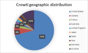 crowti-ransomware