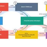 Regin-diagram-6-stages