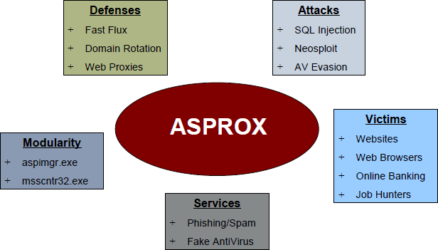 Asprox Botnet - New Malware Tricking Victims with Emails for Shipping Deliveries