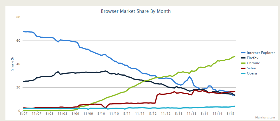 monthly-browser-market-share