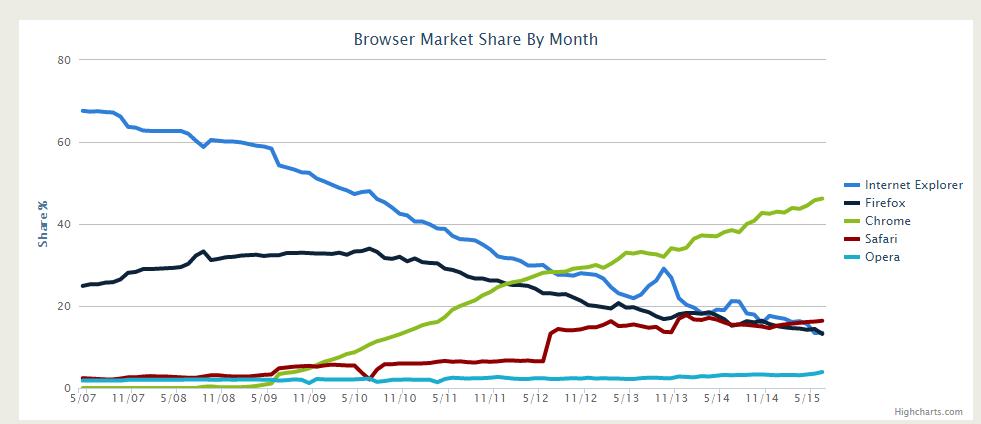 Monats-Browser-Marktanteil
