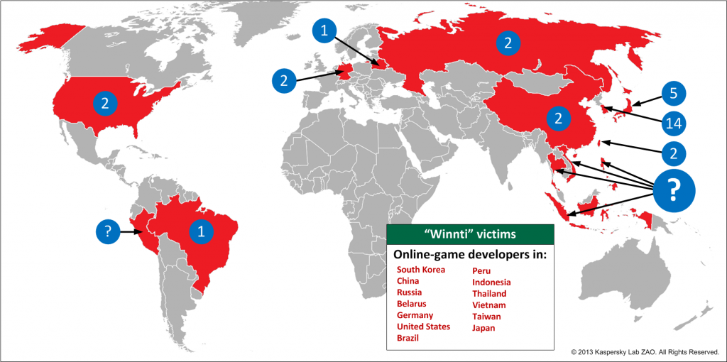 winnti victims - securelist