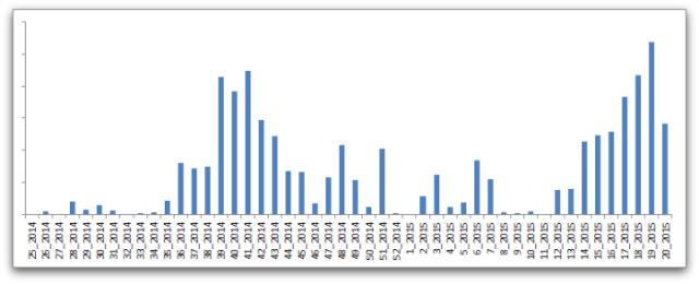 angler-exploit-kit-graph-sophos-STF