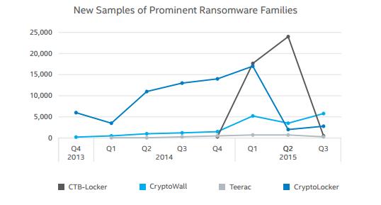 McAfee-rapport-ransomware-forudsigelser-2020