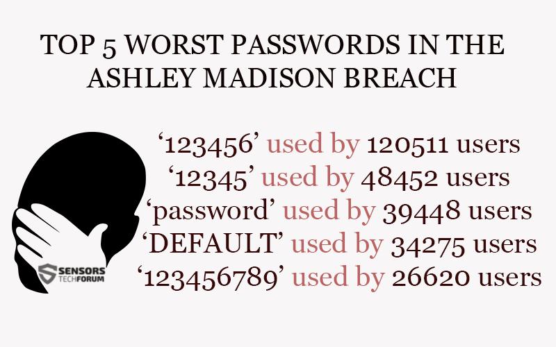 top-5-words-passwords-ashley-madison