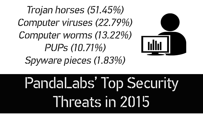 PandaLabs-Threats-2015-STForum