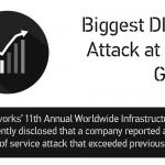 biggest-ddos-ever-2015-stf