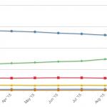 browser-market-share-sensorstechforum