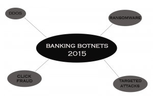 banca-botnets-2015-stforum