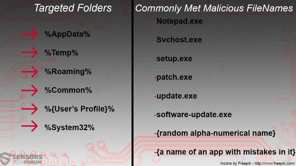 commonly used file names and folders