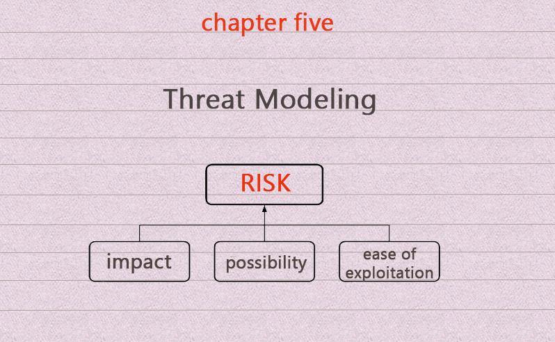 threat-modeling-stforum