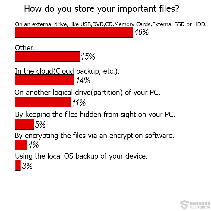 How-You-Store-Data-Sensorstechforum