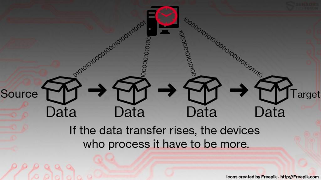 enhed-konvertering-data-sensorstechfotum