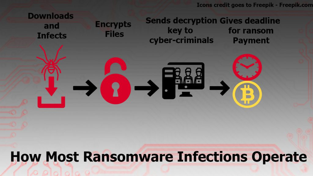 how-ransomware-operates-sensorstechforum