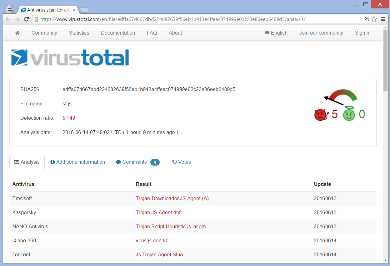 STF-raa-russian-ransomware-crypto-virus-virus-total