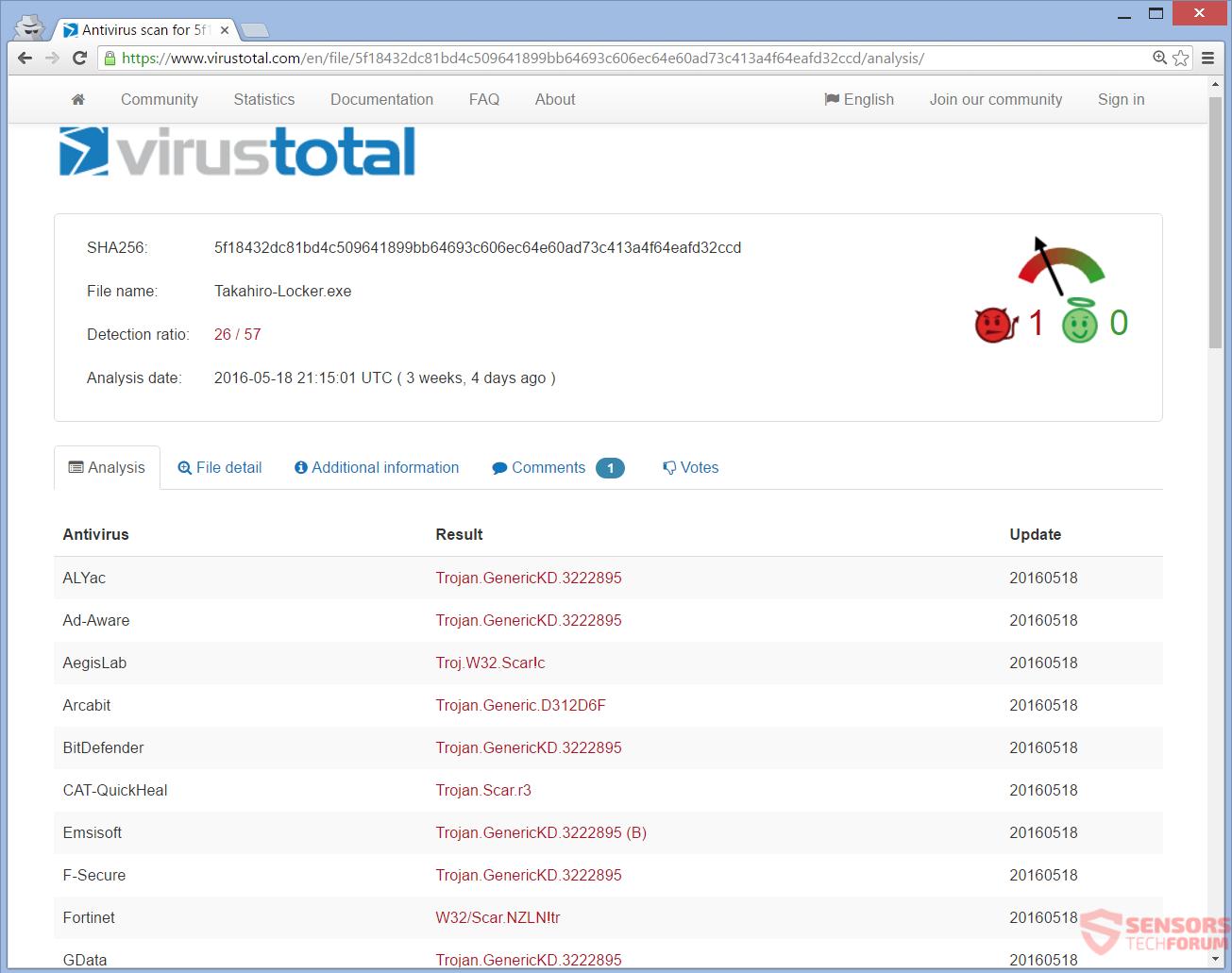 STF-takahiro-locker-ransomware-virustotal-virus-total-detections