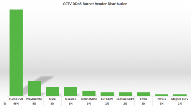 Sucuri-CCTV-Vendor-Distribution-stforum