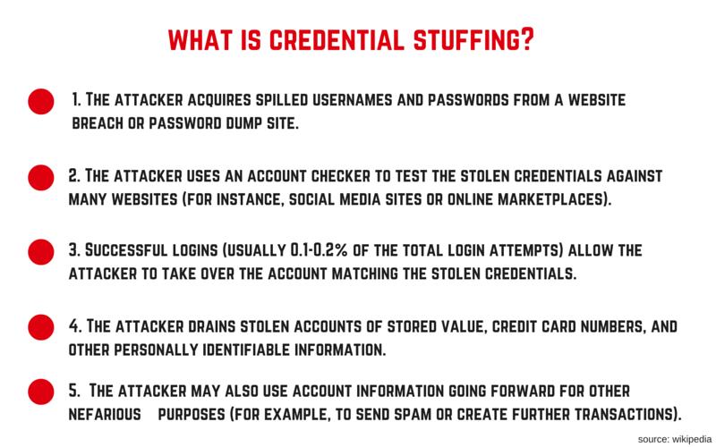 credential-stuffing-attack-stforum