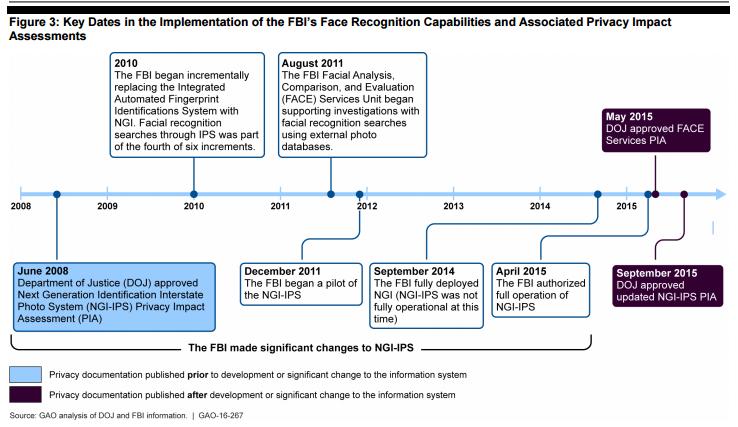 key-data-implementation-fbi-face-recognition-stofrum