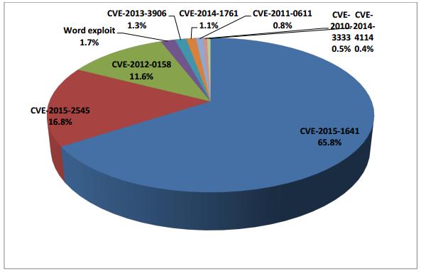sophos-report-cve-2012-0158-stforum