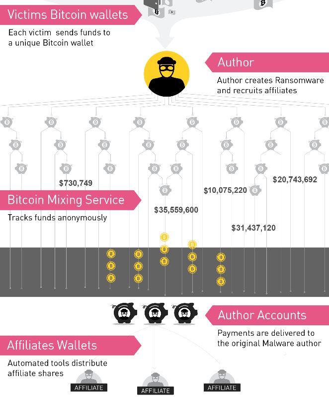 bitcoin-wallet-mixing-sensorstechforum