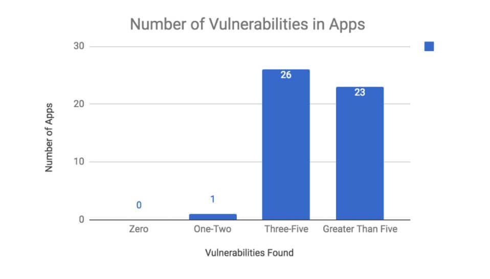 274 Vulnerabilities in the Top 50 Android Mobile Shopping