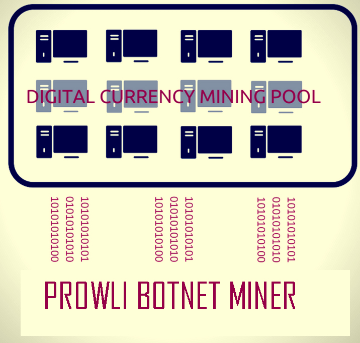 prowli miner virus how to remove it from your computer and devices