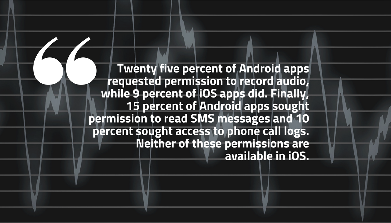 Android vs iOS: Most Invasive App Permissions in 2018