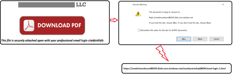 Phishing Attack Exploits Azure Blob to Be Secured by Microsoft SSL
