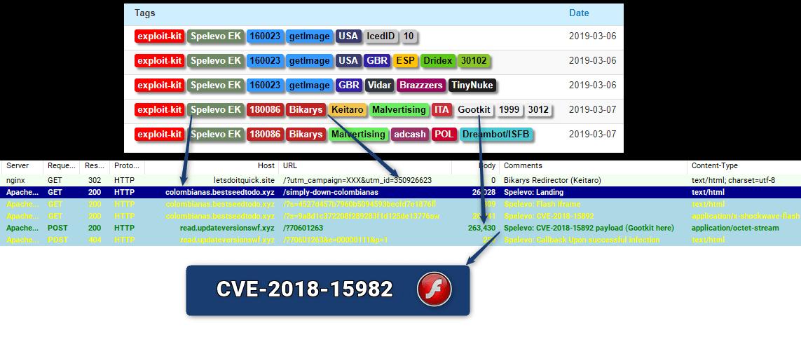 New Kit on the Block: Spelevo EK (CVE-2018-15982)