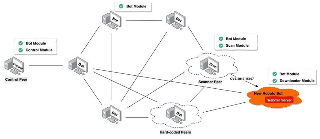 Roboto Botnet Is Targeting Linux Servers Running Webmin