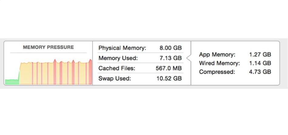 verifique a memória do mac